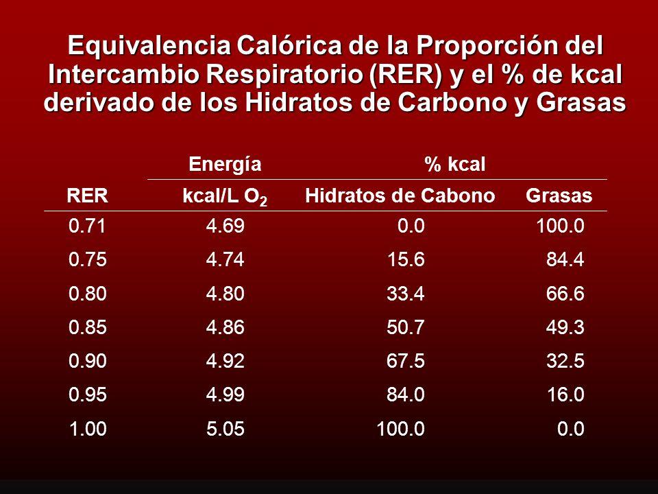 Equivalencia Calórica de la Proporción del Intercambio Respiratorio (RER) y el % de kcal derivado de los Hidratos de Carbono y Grasas