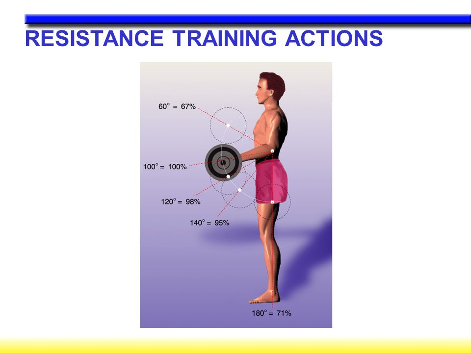 RESISTANCE TRAINING ACTIONS