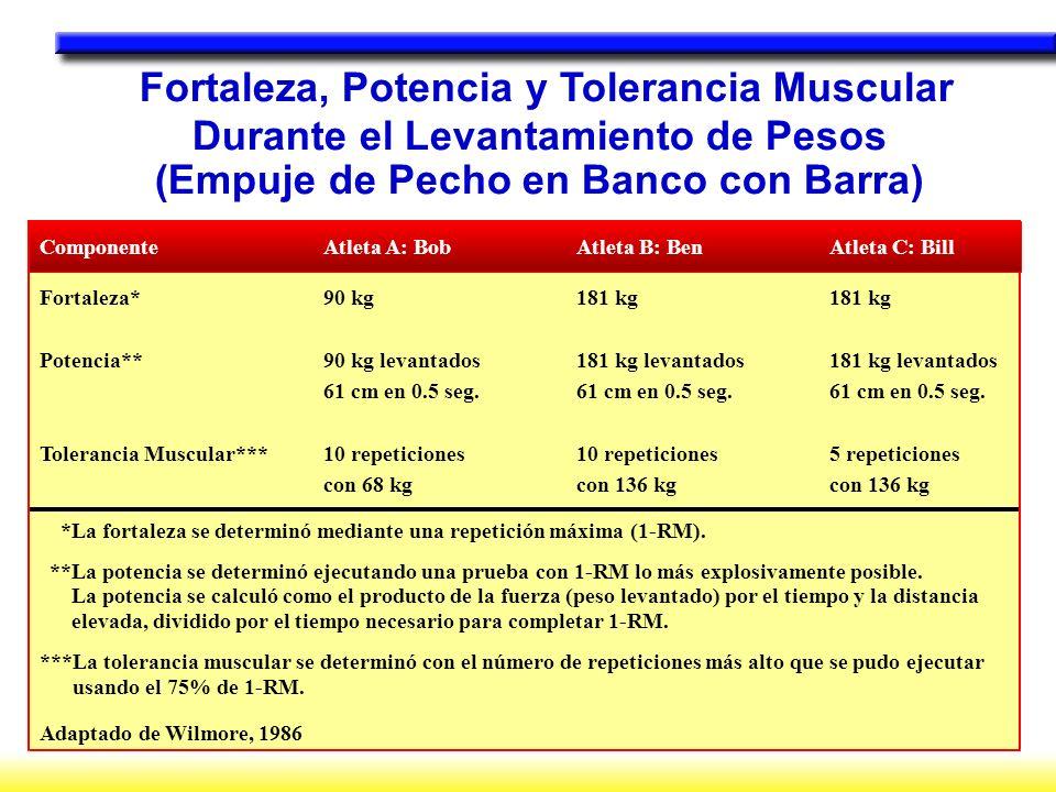 Fortaleza, Potencia y Tolerancia Muscular