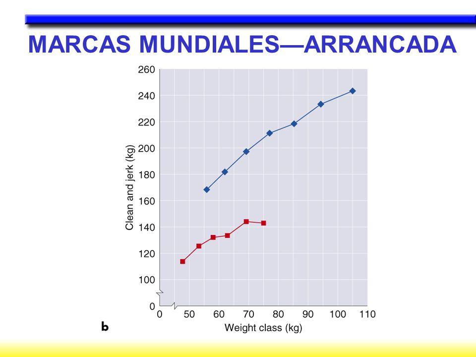 MARCAS MUNDIALES—ARRANCADA