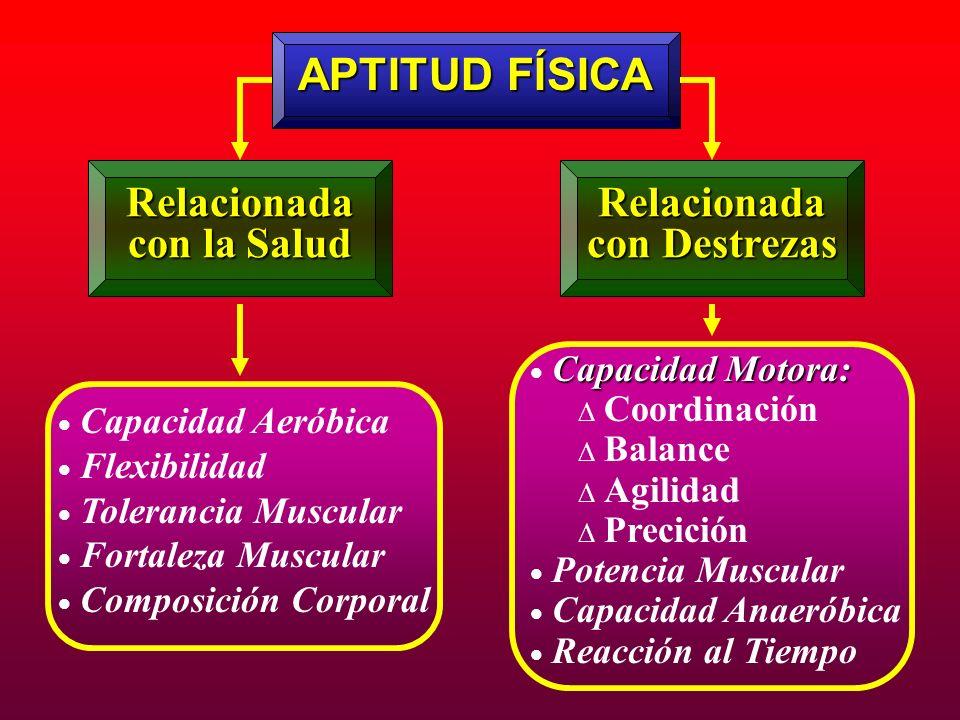 APTITUD FÍSICA Relacionada con la Salud Relacionada con Destrezas