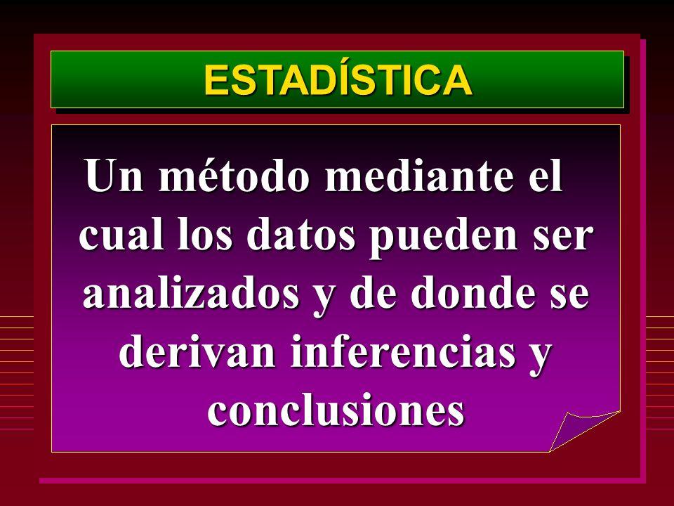 ESTADÍSTICA Un método mediante el cual los datos pueden ser analizados y de donde se derivan inferencias y conclusiones.
