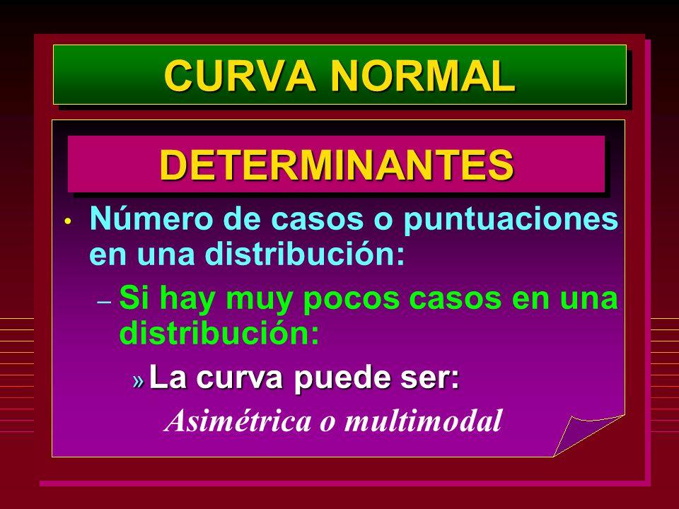 CURVA NORMAL DETERMINANTES