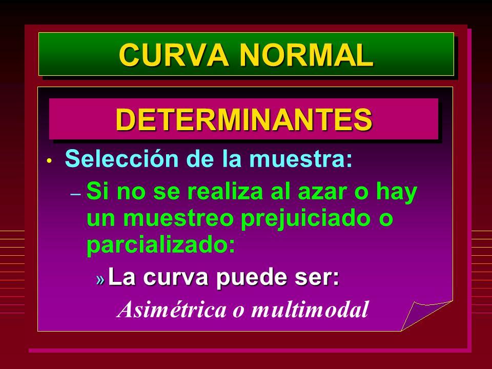 CURVA NORMAL DETERMINANTES Selección de la muestra: