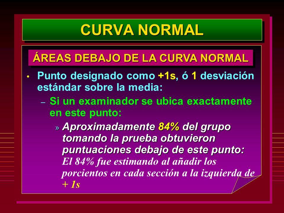 ÁREAS DEBAJO DE LA CURVA NORMAL