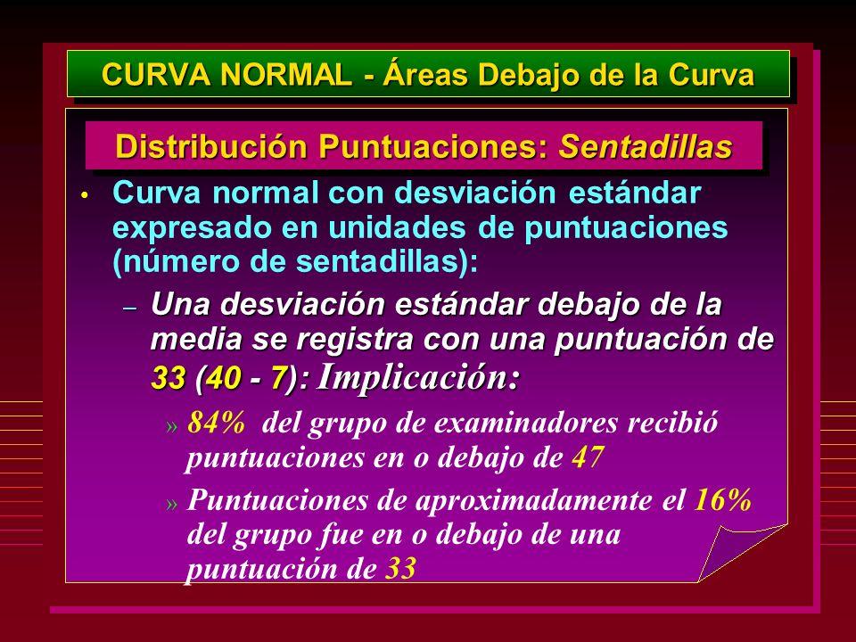 CURVA NORMAL - Áreas Debajo de la Curva