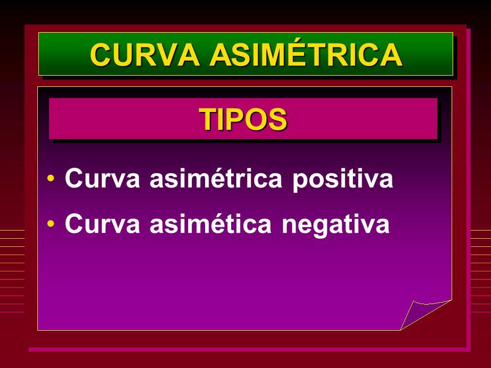 CURVA ASIMÉTRICA TIPOS Curva asimétrica positiva