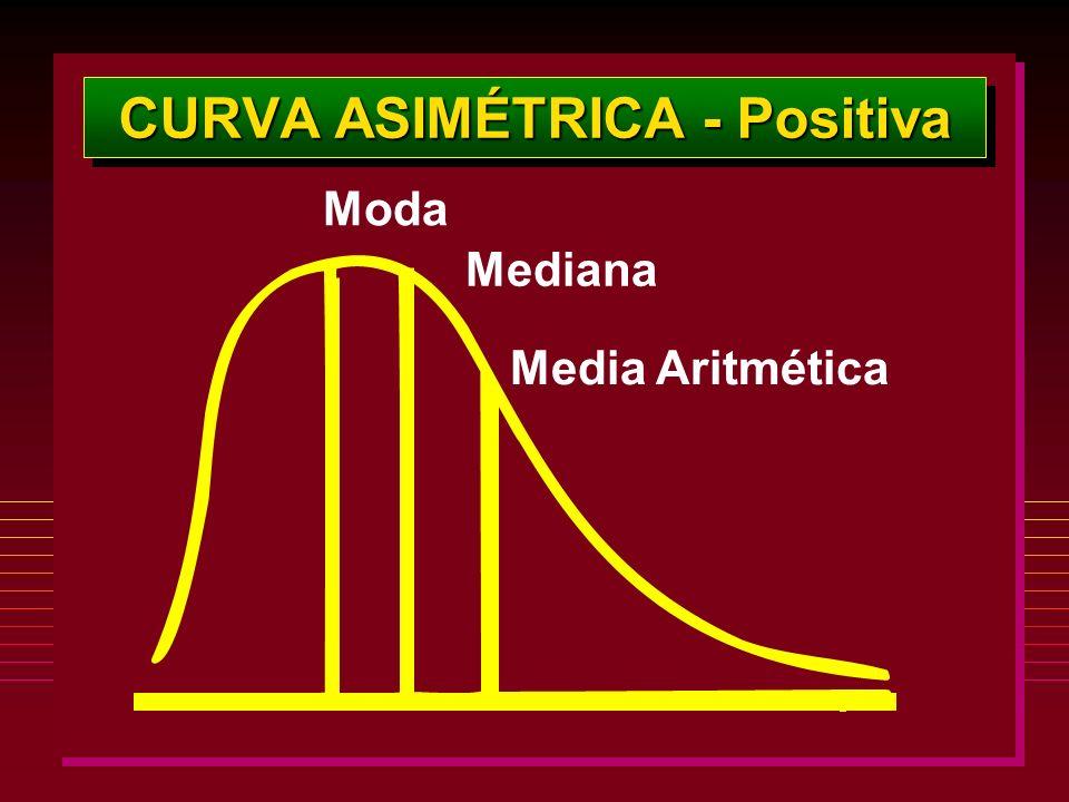 CURVA ASIMÉTRICA - Positiva