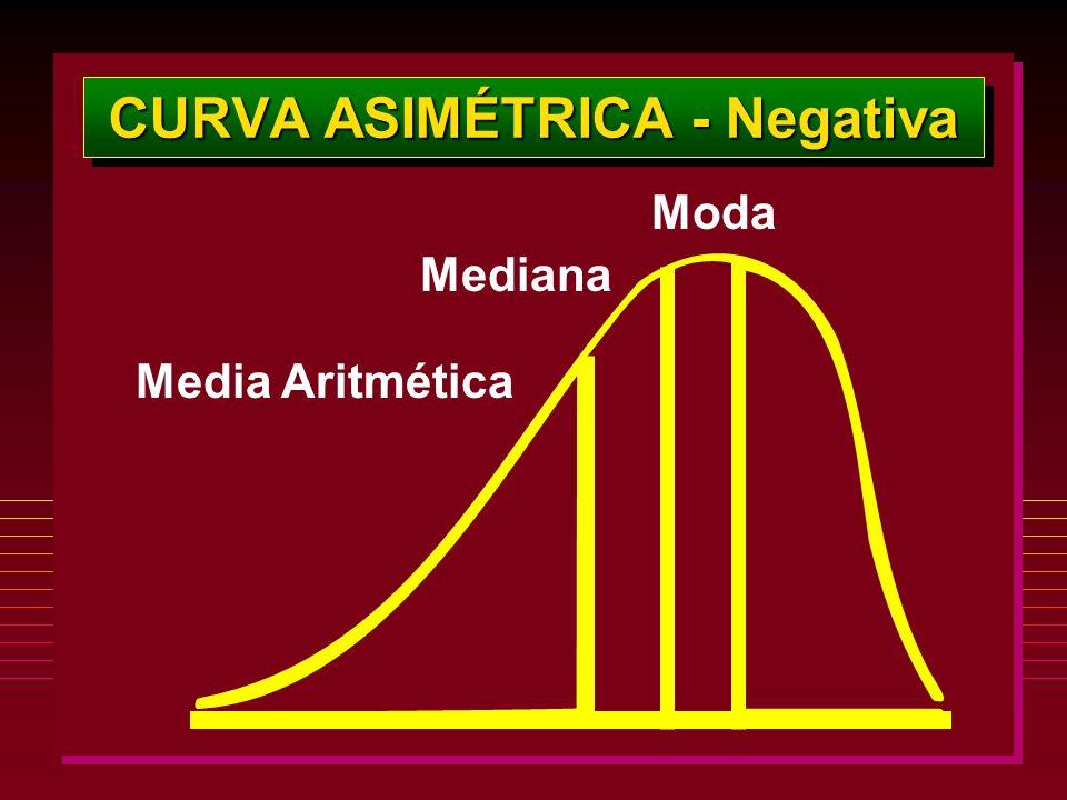 CURVA ASIMÉTRICA - Negativa