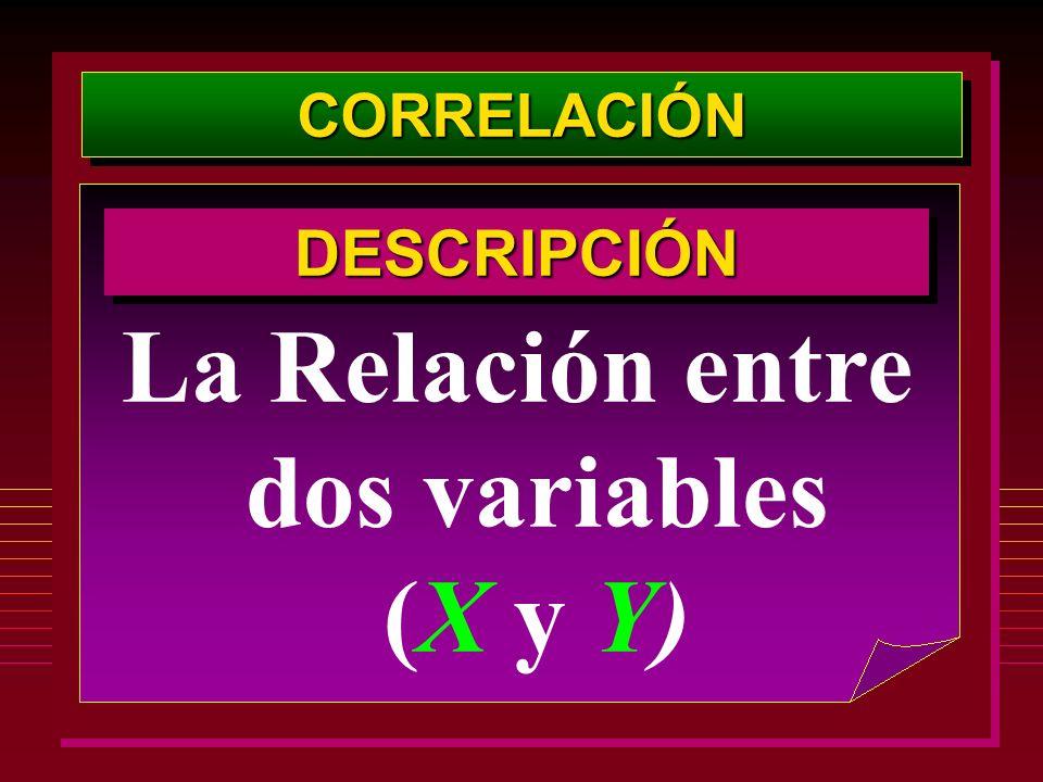 La Relación entre dos variables (X y Y)