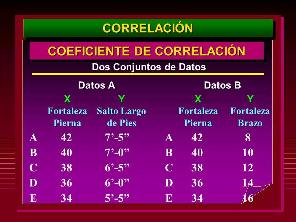 COEFICIENTE DE CORRELACIÓN