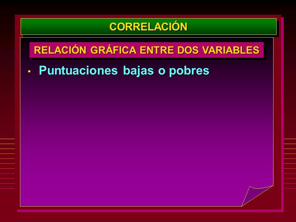 RELACIÓN GRÁFICA ENTRE DOS VARIABLES