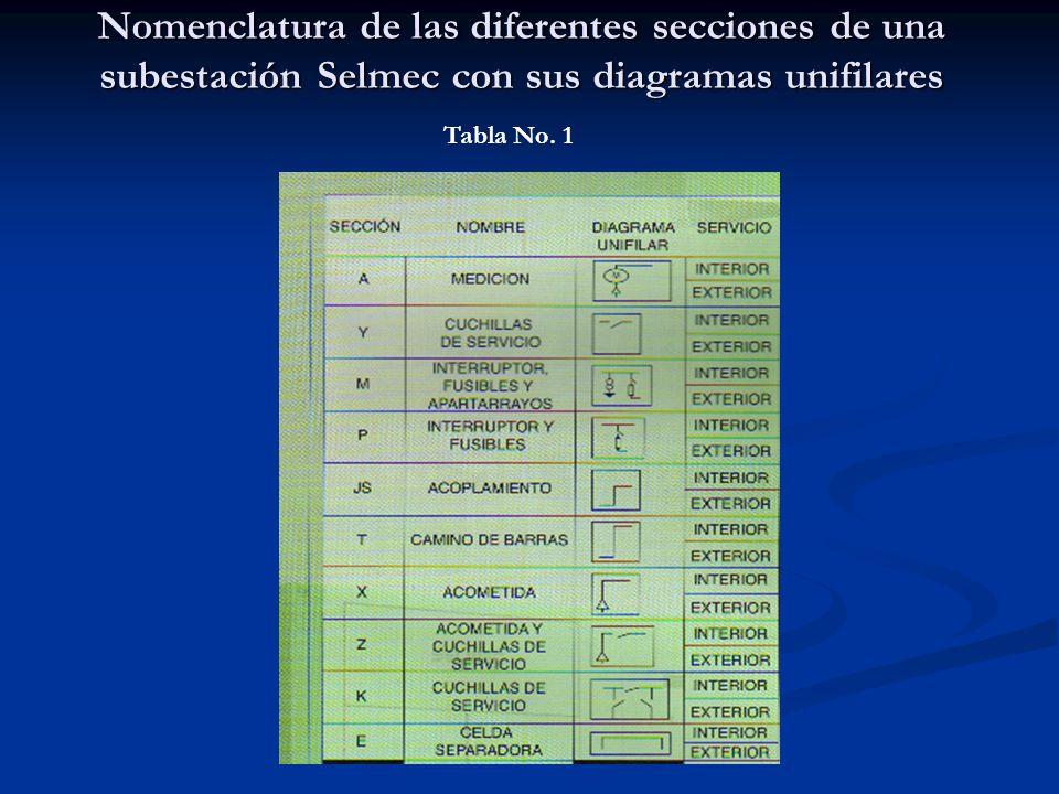 Nomenclatura de las diferentes secciones de una subestación Selmec con sus diagramas unifilares