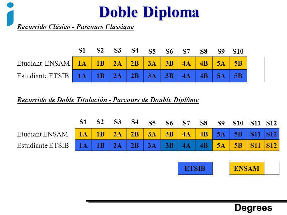 Doble Diploma Degrees Recorrido Clásico - Parcours Classique S1 S2 S3