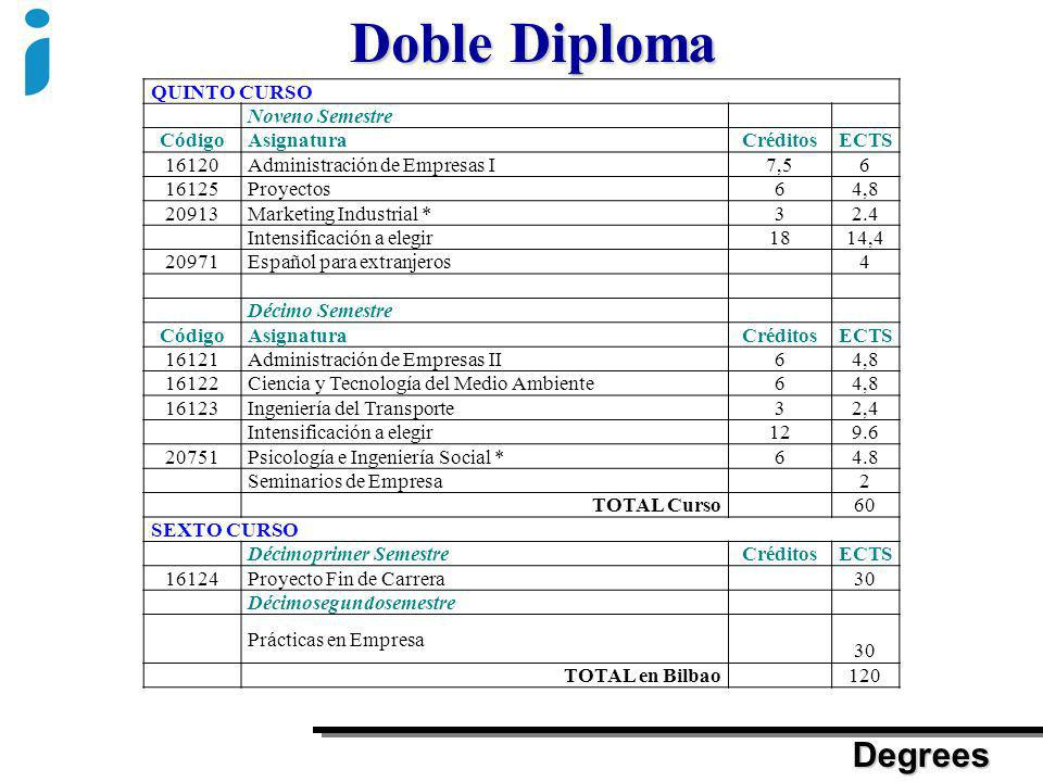 Doble Diploma Degrees QUINTO CURSO Noveno Semestre Código Asignatura