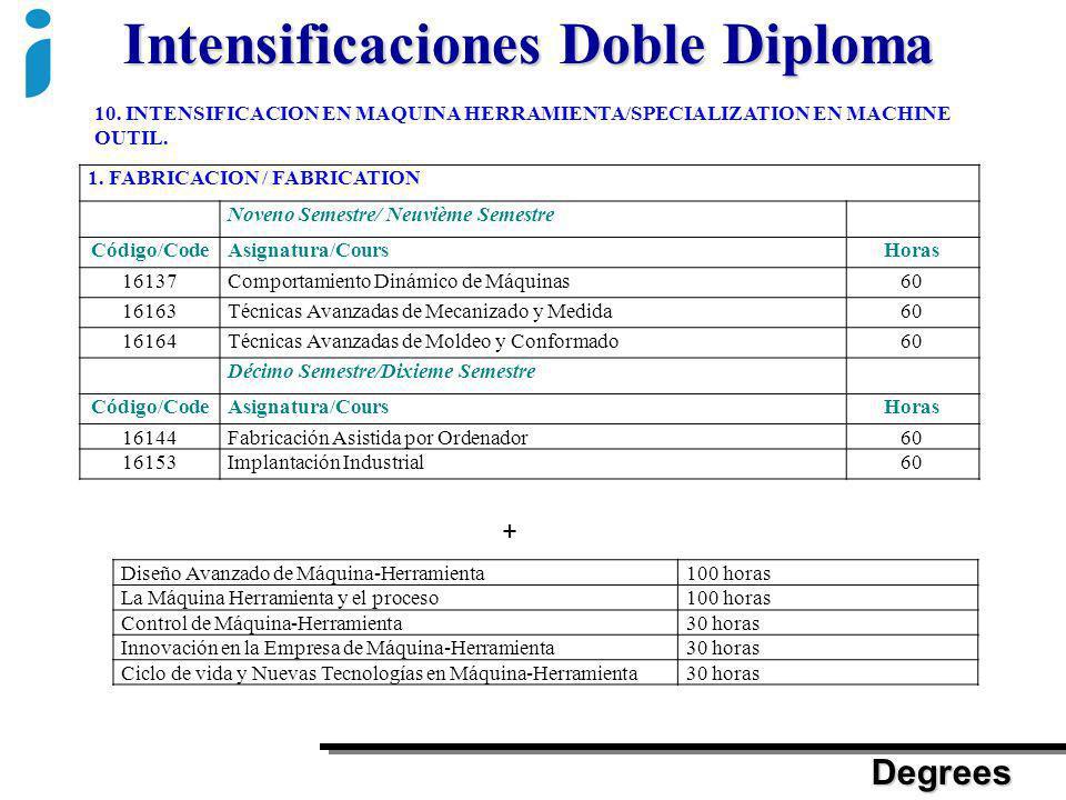 Intensificaciones Doble Diploma