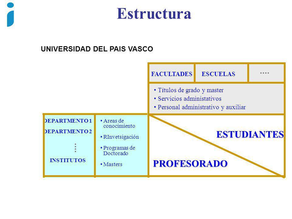 Estructura ESTUDIANTES PROFESORADO UNIVERSIDAD DEL PAIS VASCO