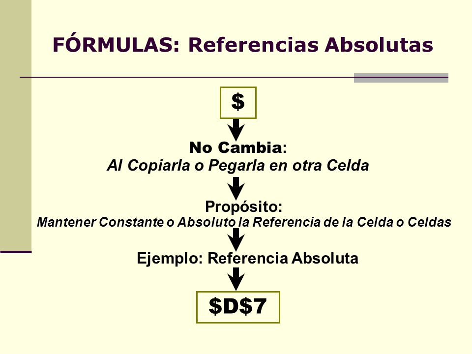 FÓRMULAS: Referencias Absolutas