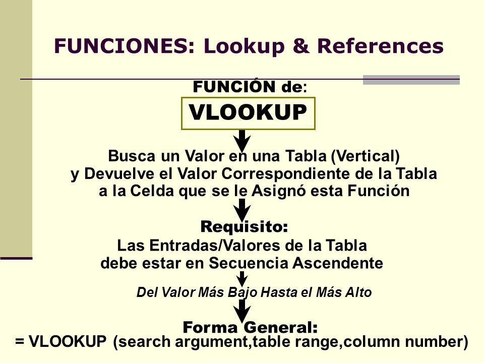 FUNCIONES: Lookup & References