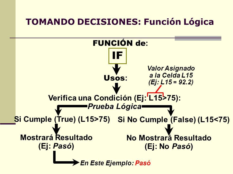 TOMANDO DECISIONES: Función Lógica