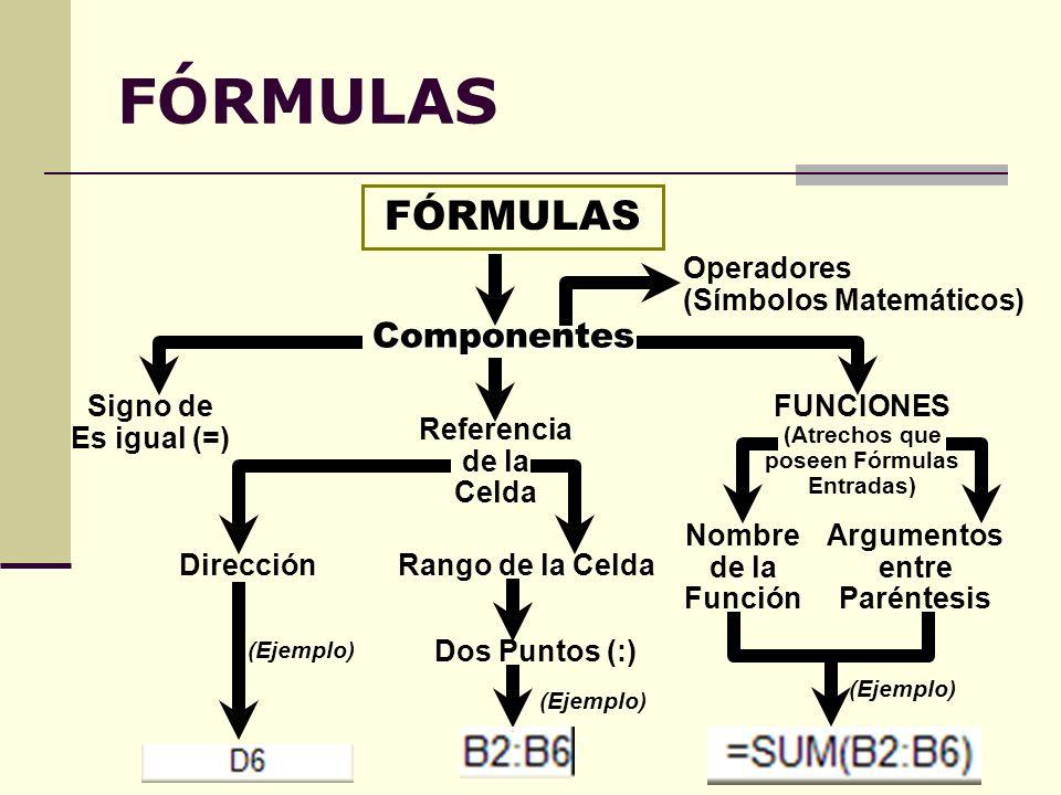 (Atrechos que poseen Fórmulas Entradas)