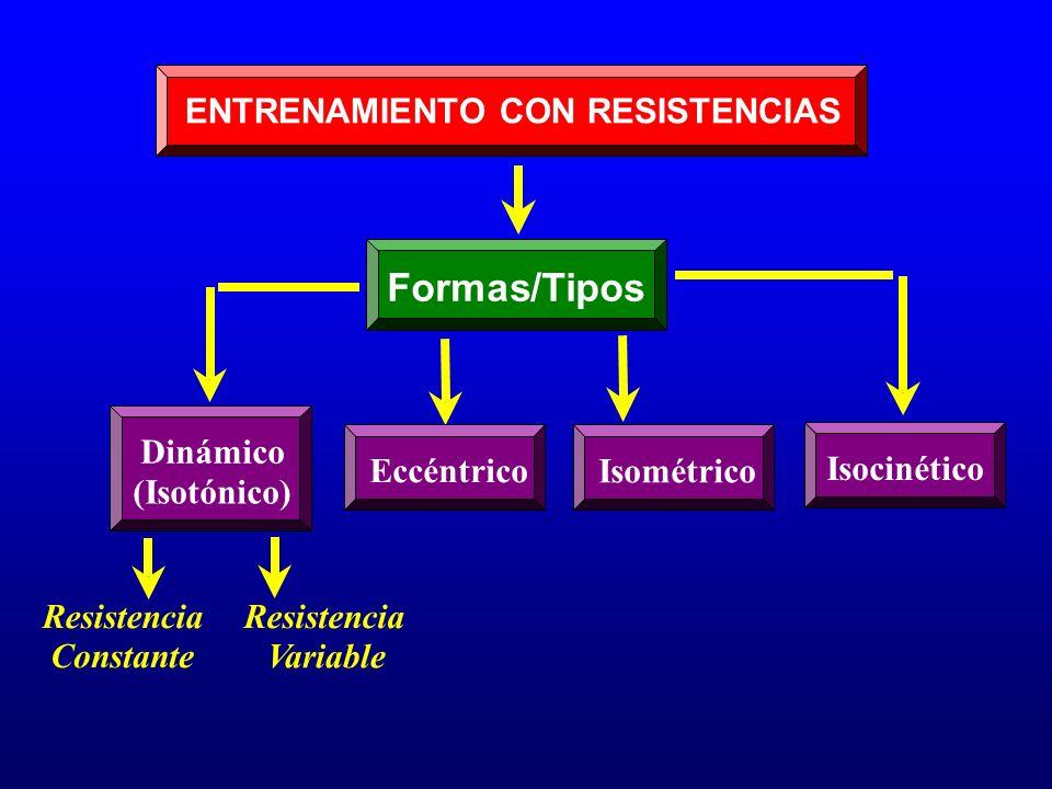 Formas/Tipos ENTRENAMIENTO CON RESISTENCIAS Dinámico Eccéntrico