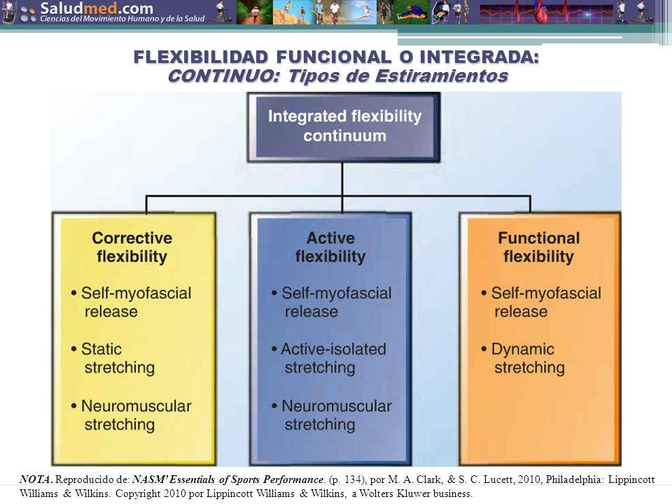 FLEXIBILIDAD FUNCIONAL O INTEGRADA: CONTINUO: Tipos de Estiramientos
