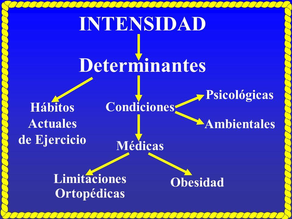 Hábitos Actuales de Ejercicio Limitaciones Ortopédicas