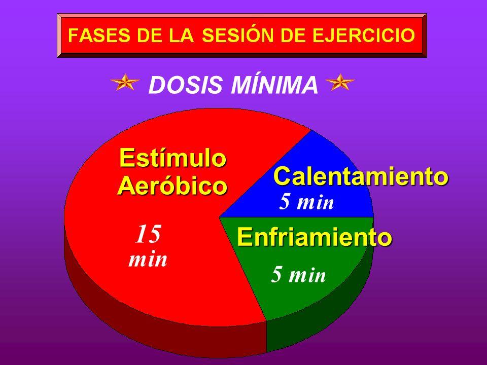 15 min Estímulo Aeróbico Calentamiento Enfriamiento DOSIS MÍNIMA 5 min