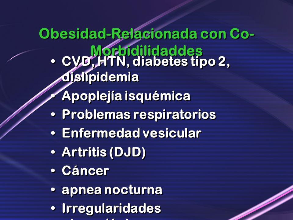 Obesidad-Relacionada con Co-Morbidilidaddes