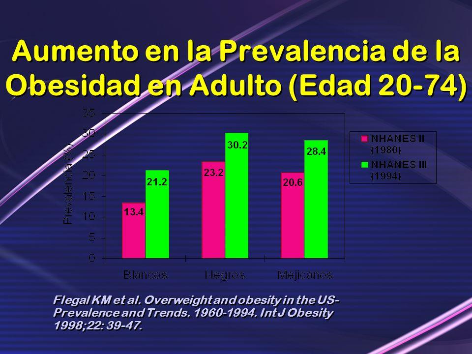 Aumento en la Prevalencia de la Obesidad en Adulto (Edad 20-74)