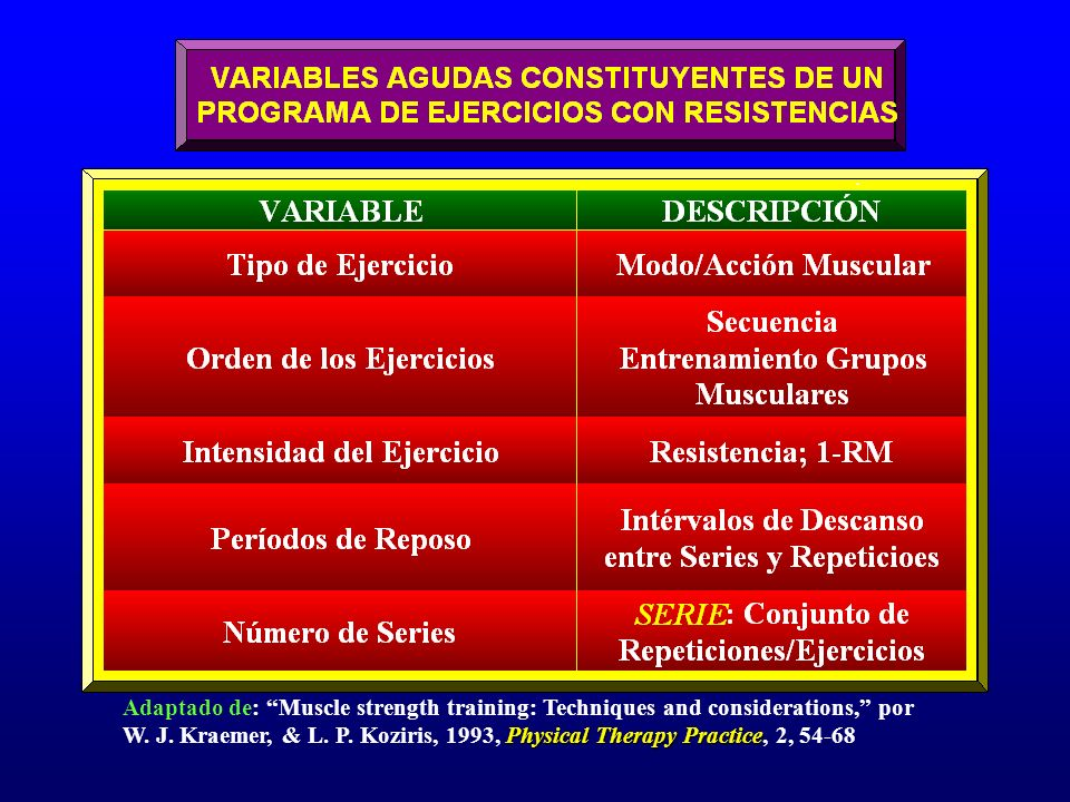 Adaptado de: Muscle strength training: Techniques and considerations, por