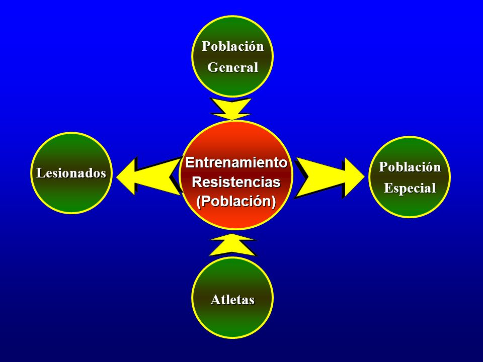 Población General Entrenamiento Resistencias (Población) Población Especial Lesionados Atletas