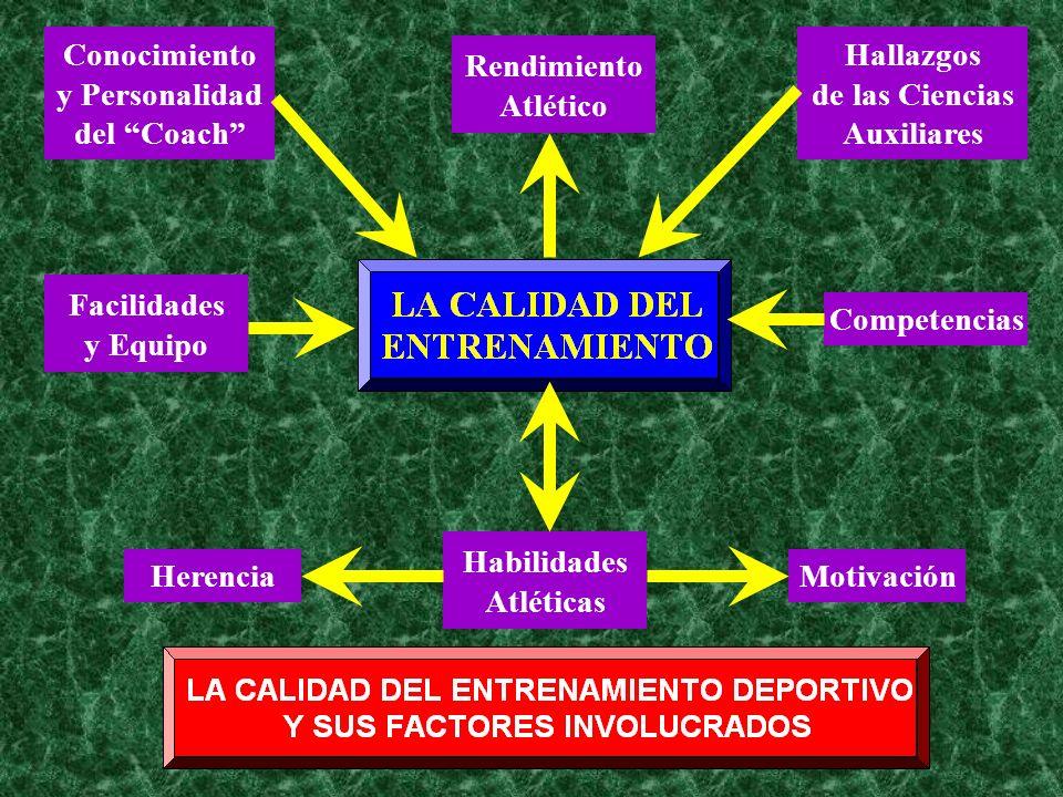 Conocimiento y Personalidad. del Coach Hallazgos. de las Ciencias. Auxiliares. Rendimiento. Atlético.