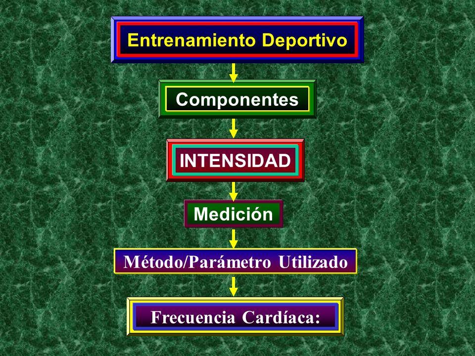 Entrenamiento Deportivo Método/Parámetro Utilizado