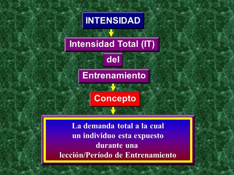 INTENSIDAD Intensidad Total (IT) del Entrenamiento Concepto
