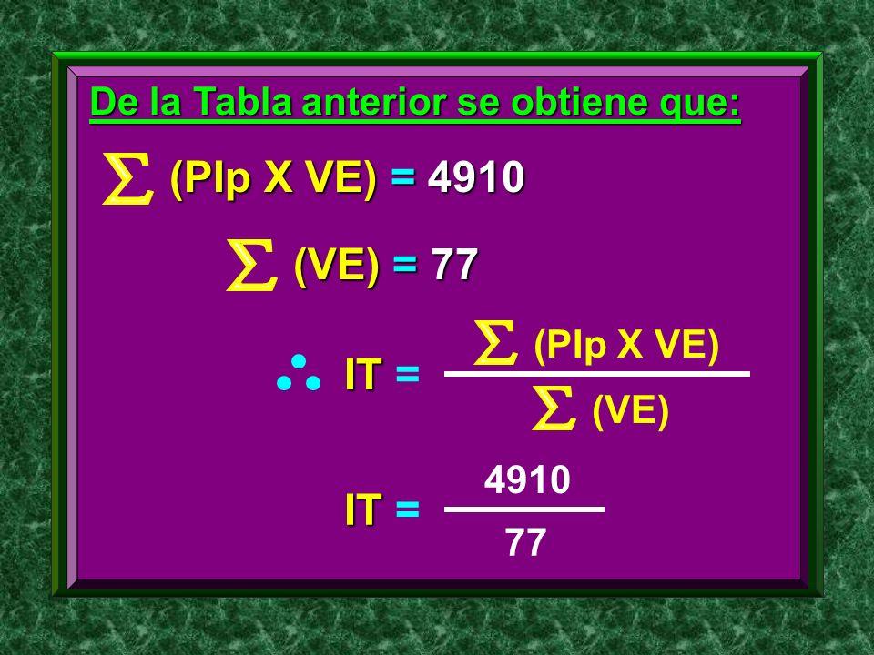 (PIp X VE) = 4910 (VE) = 77 IT = IT =