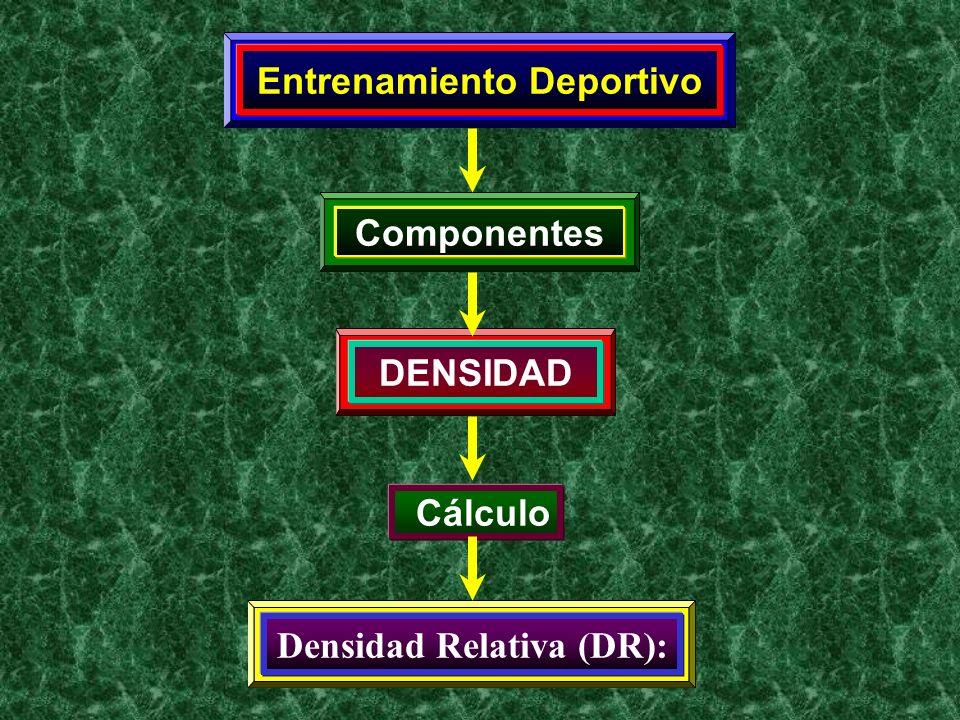 Entrenamiento Deportivo Densidad Relativa (DR):