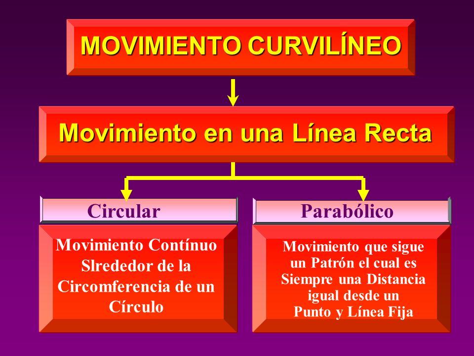 MOVIMIENTO CURVILÍNEO Movimiento en una Línea Recta