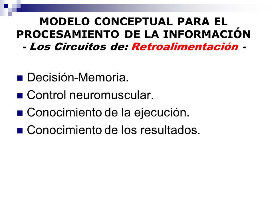 Control neuromuscular. Conocimiento de la ejecución.