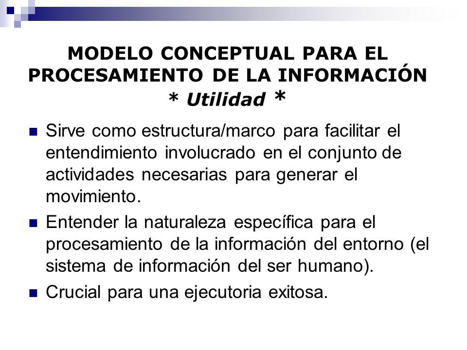 MODELO CONCEPTUAL PARA EL PROCESAMIENTO DE LA INFORMACIÓN * Utilidad *