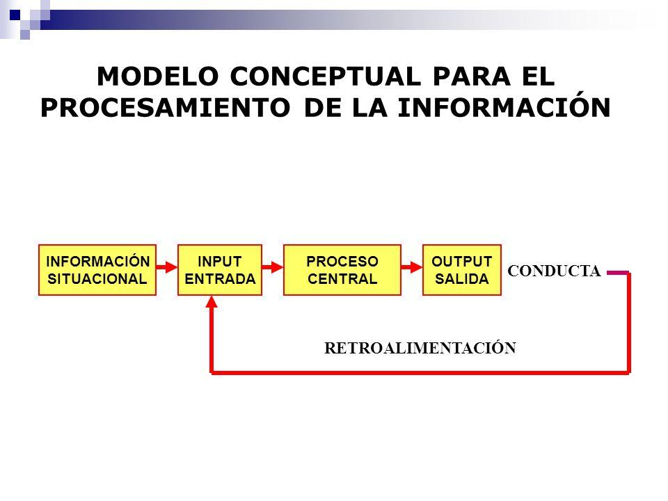 MODELO CONCEPTUAL PARA EL PROCESAMIENTO DE LA INFORMACIÓN