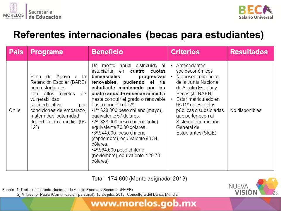 Referentes internacionales (becas para estudiantes)