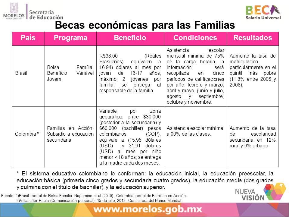 Becas económicas para las Familias