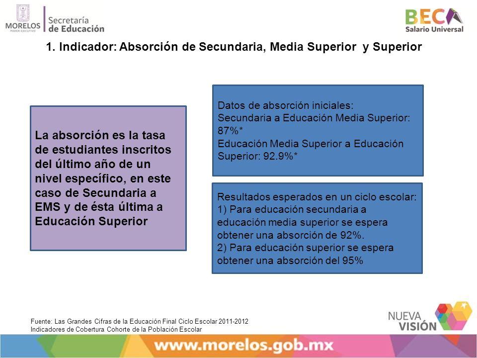 1. Indicador: Absorción de Secundaria, Media Superior y Superior