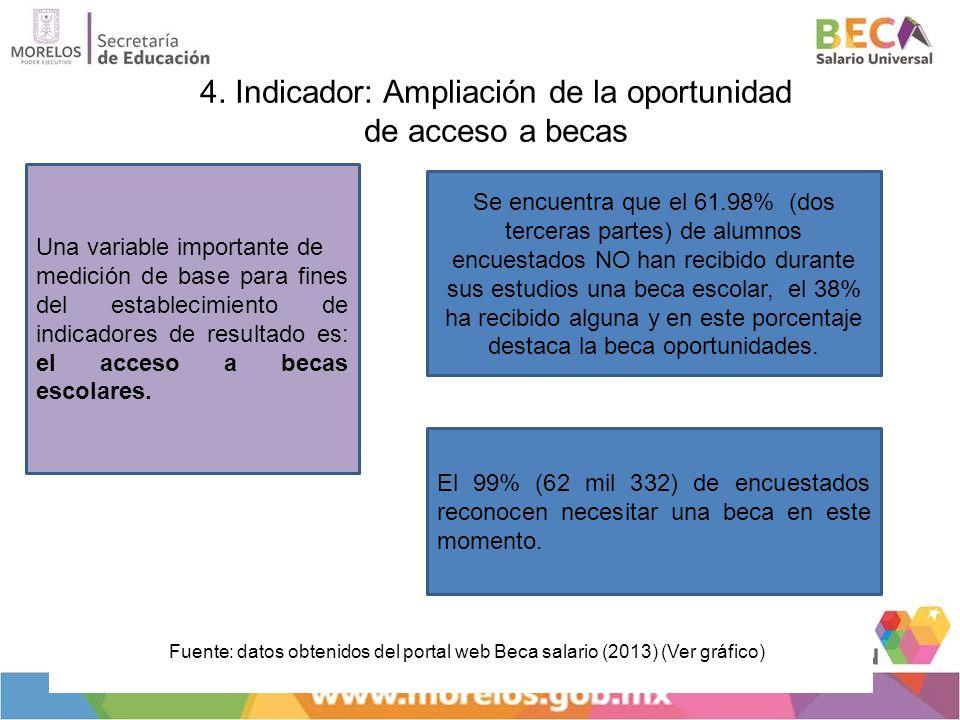 4. Indicador: Ampliación de la oportunidad de acceso a becas
