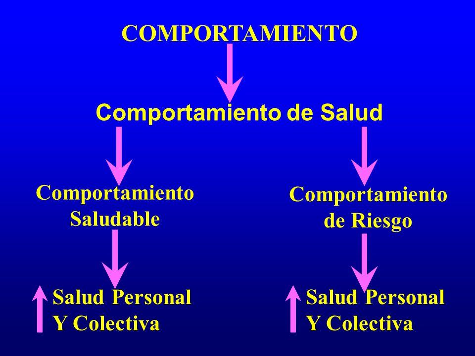 COMPORTAMIENTO Comportamiento de Salud Comportamiento Saludable