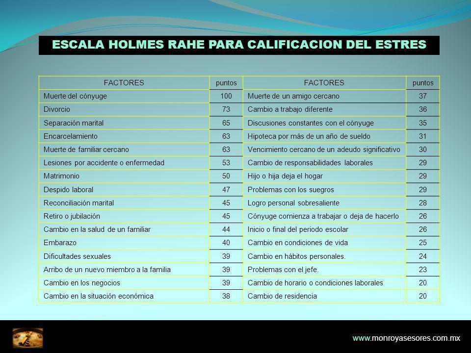 ESCALA HOLMES RAHE PARA CALIFICACION DEL ESTRES