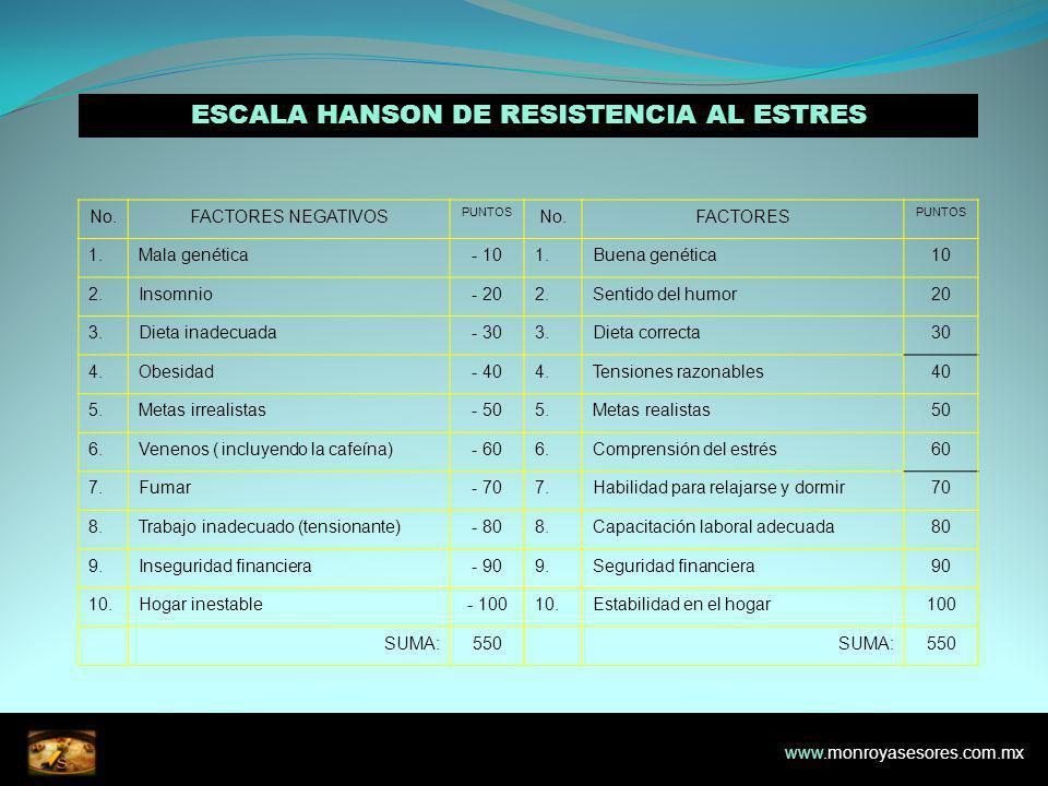ESCALA HANSON DE RESISTENCIA AL ESTRES