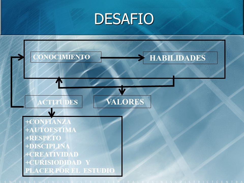 DESAFIO HABILIDADES ACTITUDES VALORES CONOCIMIENTO +CONFIANZA